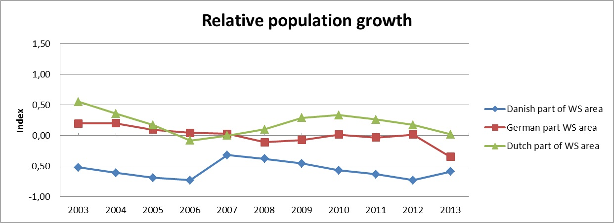 WSF Indicator 2013: Population growth in a Wadden Sea Region compared with the relevant national average growth rate