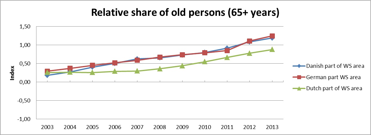 WSF Indicator 2013: Share of 65+ years old people in the total population in a Wadden Sea Region compared with the relevant national average share