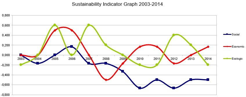 WSFIndicator Graph 2003-2014